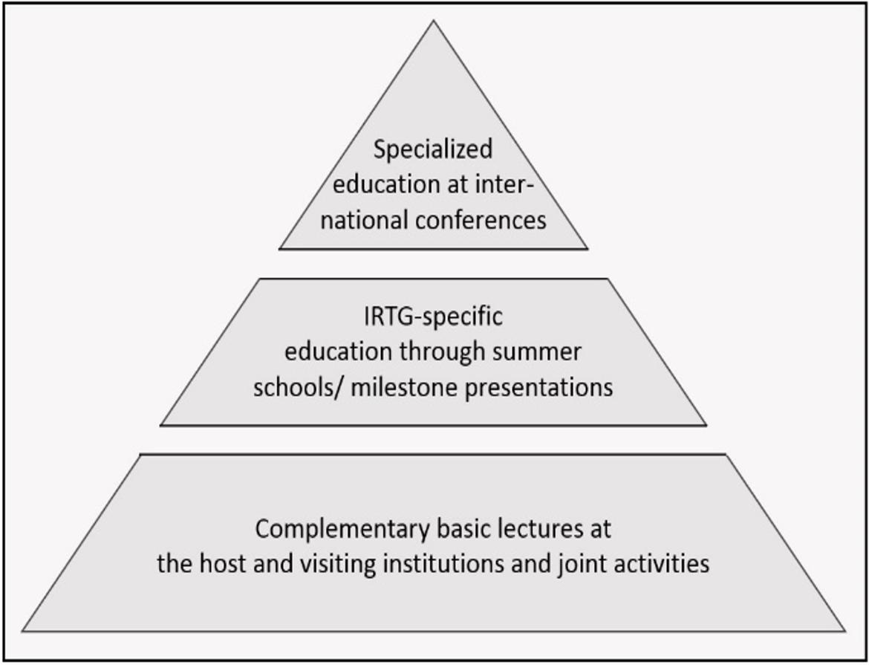 education_pyramid